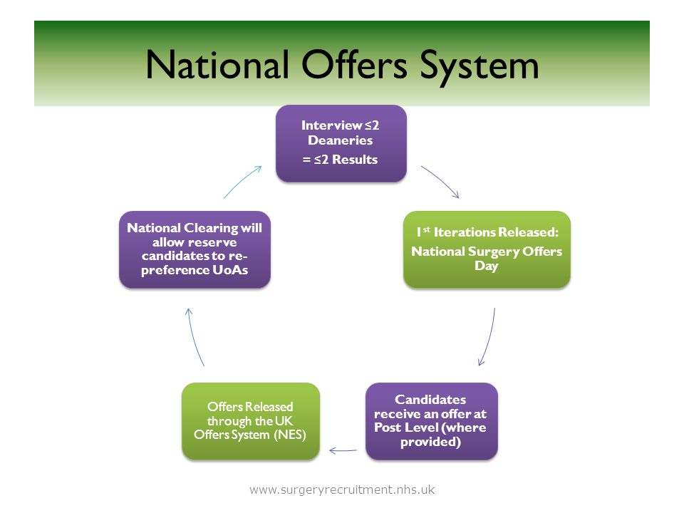 National Offers System Interview ≤ 2 Deaneries = ≤ 2 Results 1 st Iterations Released: National Surgery Offers Day Candidates receive an offer at Post