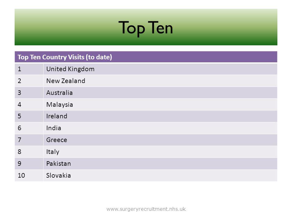 Top Ten Top Ten Country Visits (to date) 1United Kingdom 2New Zealand 3Australia 4Malaysia 5Ireland 6India 7Greece 8Italy 9Pakistan 10Slovakia www.sur