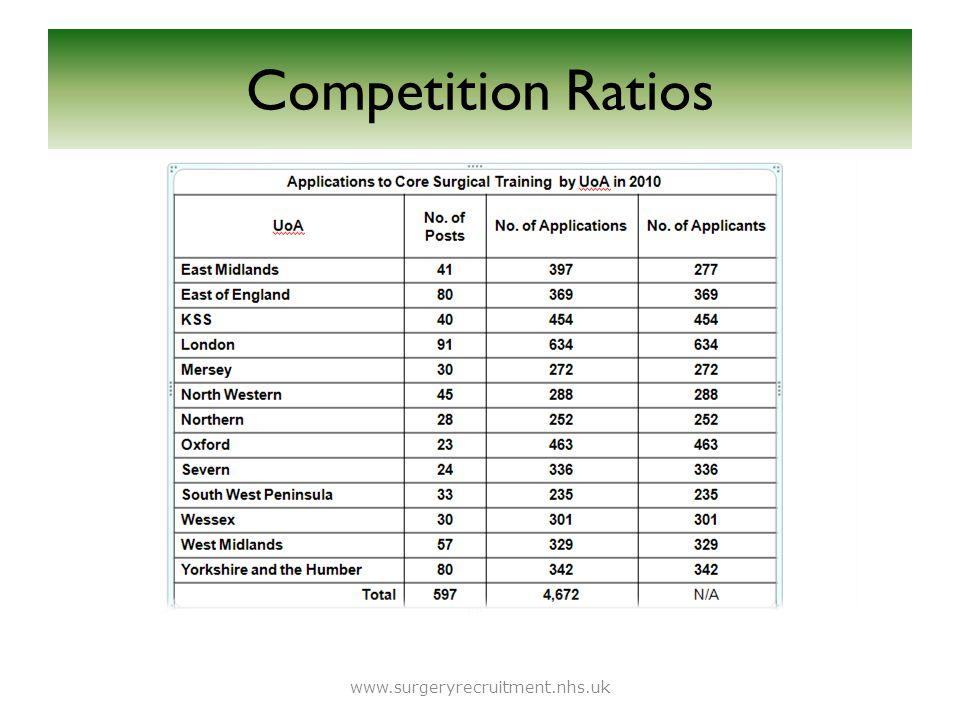 Forecast Applications 2011 www.surgeryrecruitment.nhs.uk