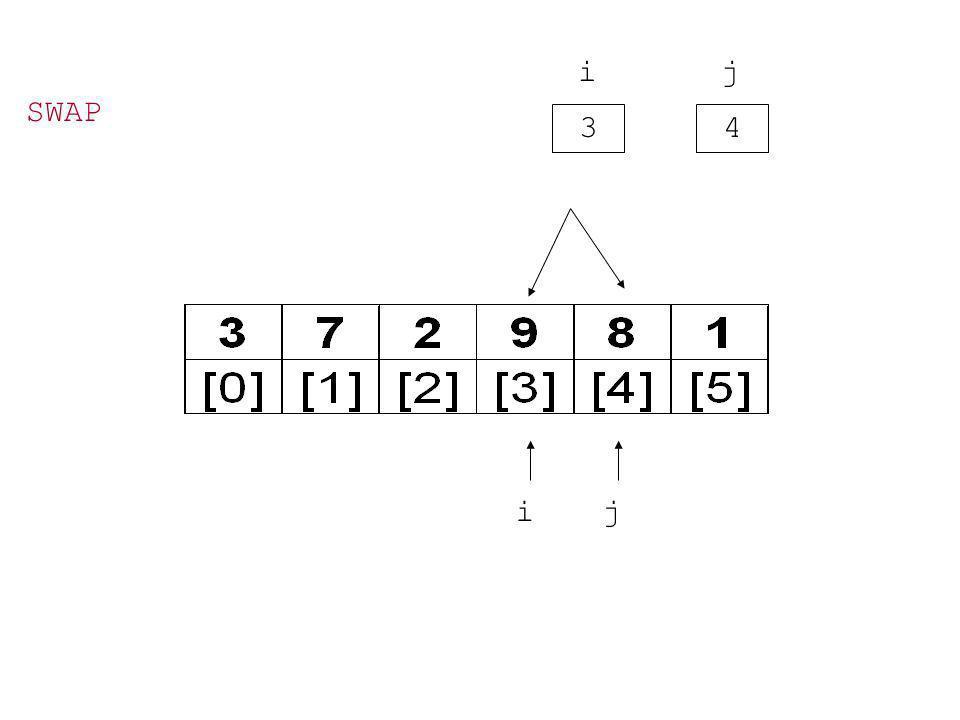 3 i 4 j ij SWAP