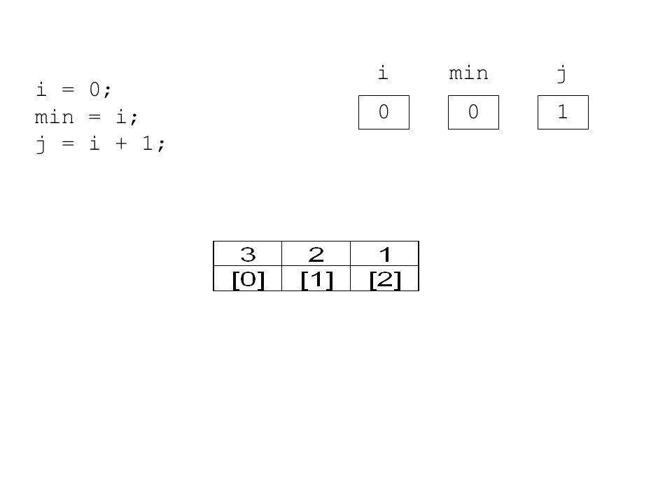 0 i 0 min 1 j i = 0; min = i; j = i + 1;