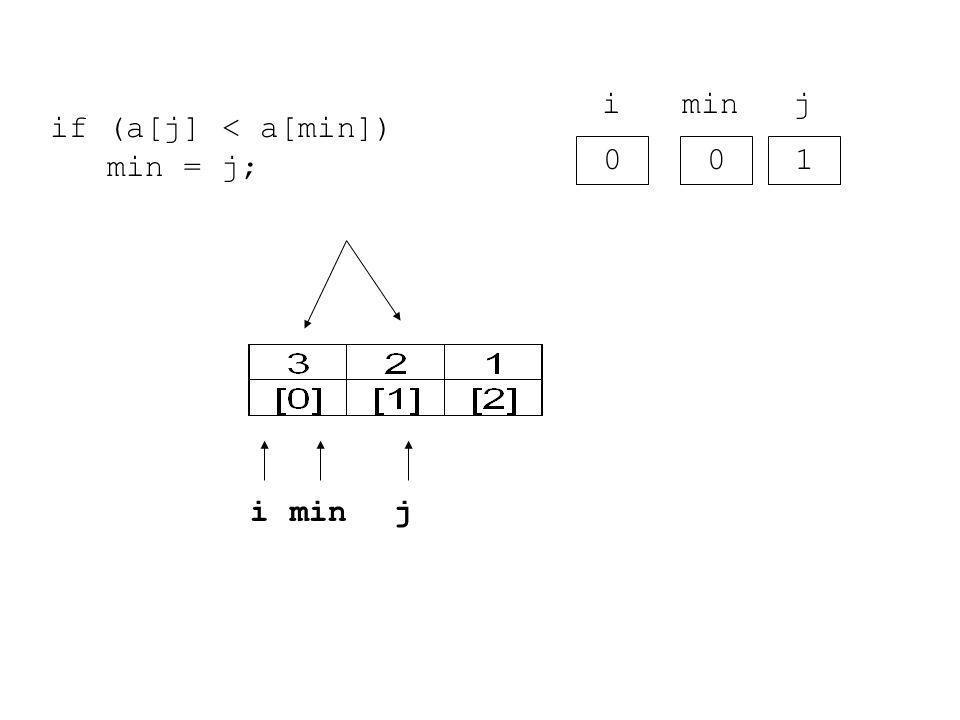 0 i 0 min 1 j if (a[j] < a[min]) min = j; iminj