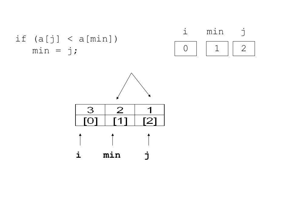0 i 1 2 j i j if (a[j] < a[min]) min = j;