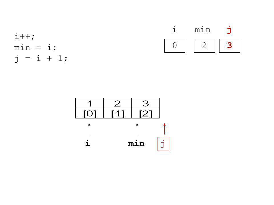 0 i 2 min 3 j i j i++; min = i; j = i + 1;