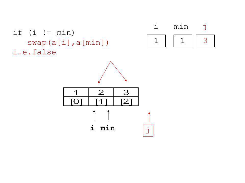1 i 1 min 3 j i j if (i != min) swap(a[i],a[min]) i.e.false