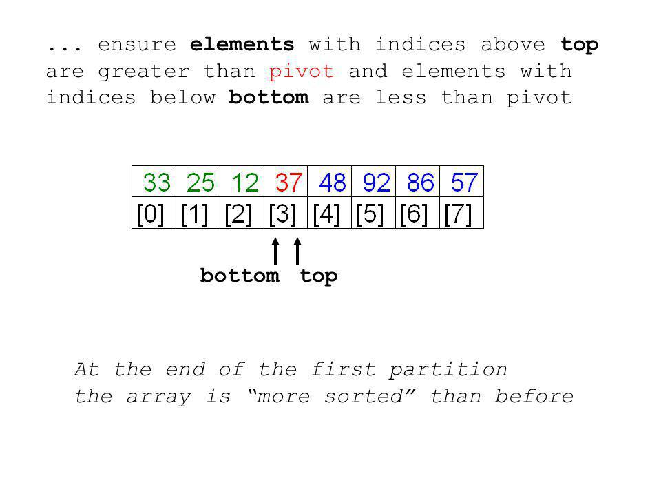 ... ensure elements with indices above top are greater than pivot and elements with indices below bottom are less than pivot bottomtop At the end of t