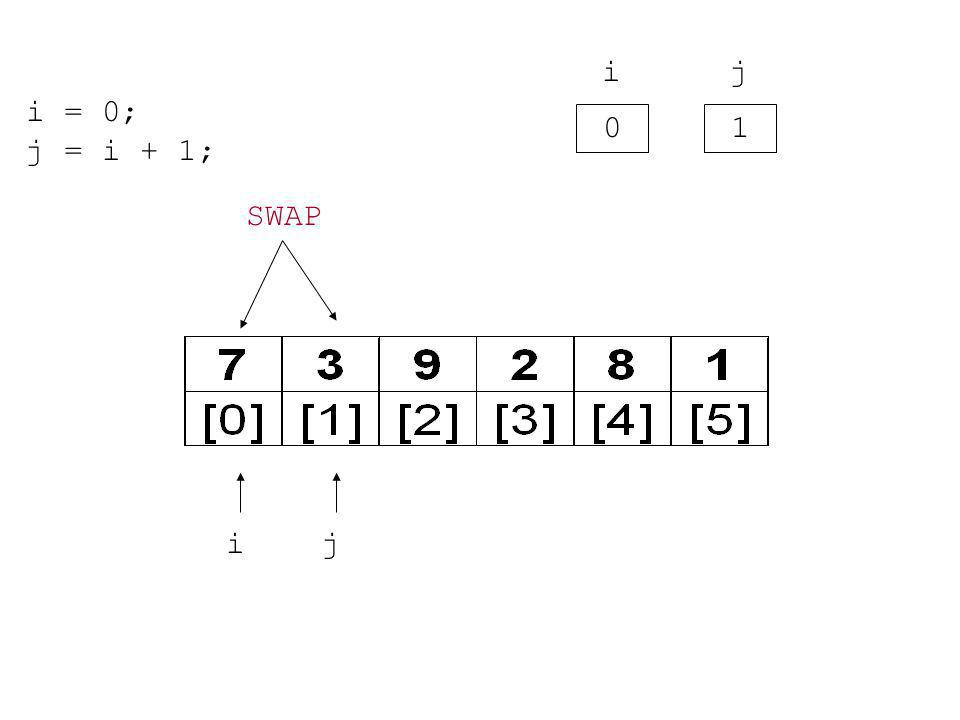i = 0; j = i + 1; 0 i 1 jij SWAP