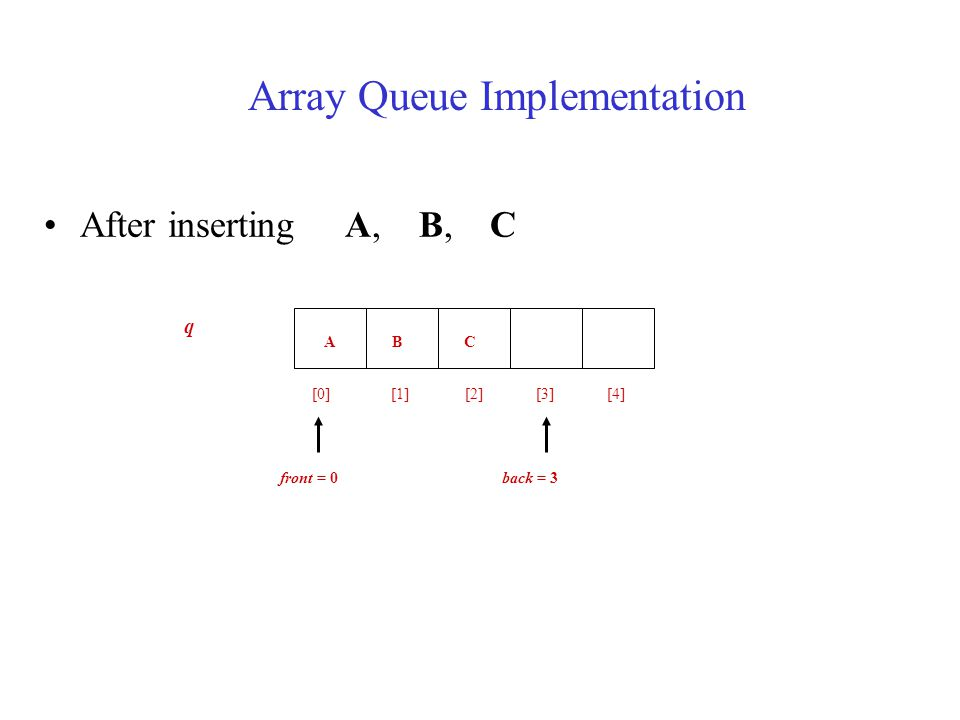 After inserting A, B, C A B C [0] [1] [2] [3] [4] front = 0 back = 3 q Array Queue Implementation