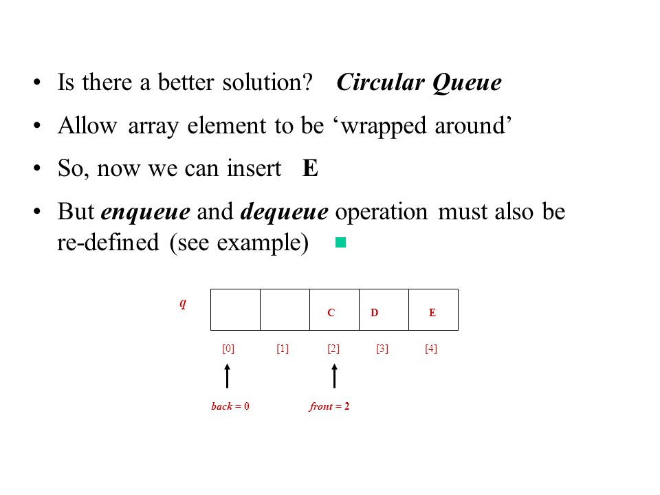 Is there a better solution? Circular Queue Allow array element to be 'wrapped around' So, now we can insert E But enqueue and dequeue operation must a