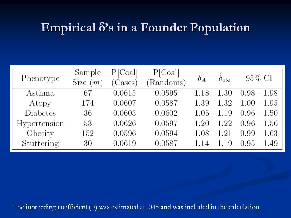 Empirical  's in a Founder Population The inbreeding coefficient (F) was estimated at.048 and was included in the calculation.