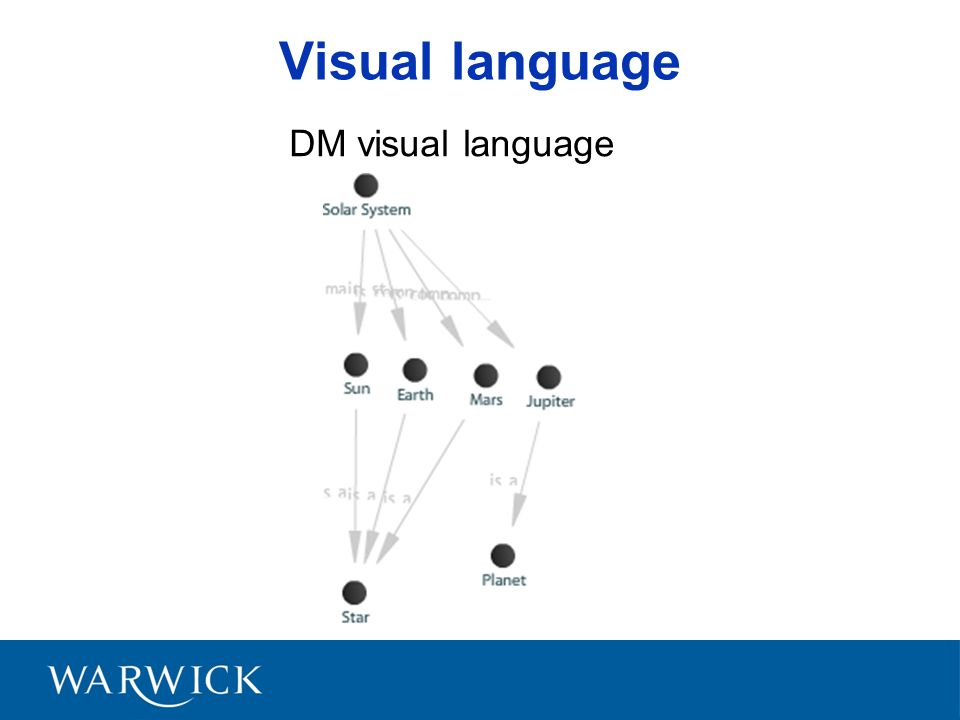 Visual language DM visual language