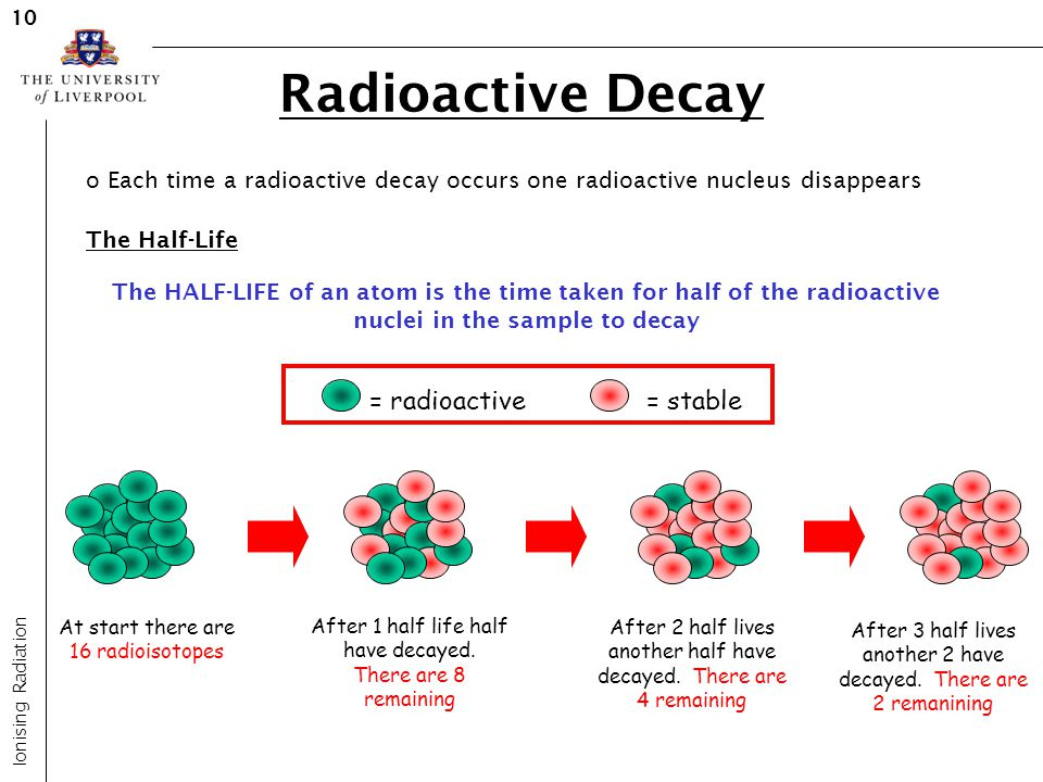 Radioactive Decay Ionising Radiation 10 o Each time a radioactive decay occurs one radioactive nucleus disappears The Half-Life The HALF-LIFE of an at