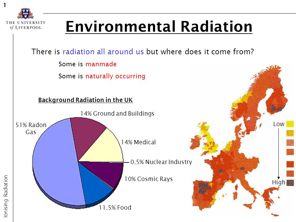 Low High 51% Radon Gas 14% Ground and Buildings 14% Medical 11.5% Food 10% Cosmic Rays 0.5% Nuclear Industry Background Radiation in the UK Environmen
