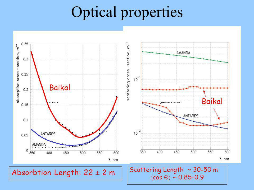 Baikal Absorbtion Length: 22 ± 2 m Scattering Length ~ 30-50 m  cos  ~ 0.85-0.9 Optical properties