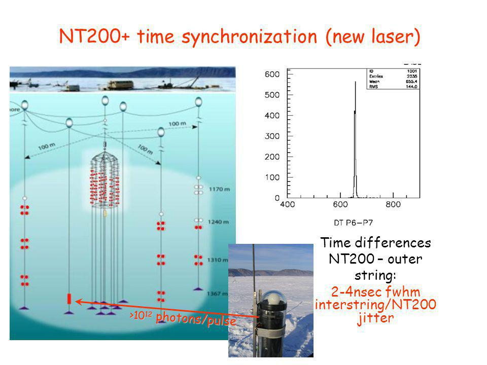 NT200+ time synchronization (new laser) mm Time differences NT200 – outer string: 2-4nsec fwhm interstring/NT200 jitter >10 12 photons/pulse
