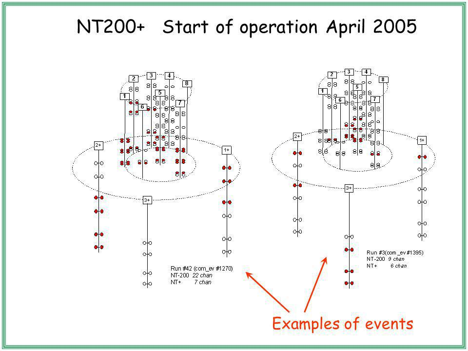 NT200+ Start of operation April 2005 Examples of events
