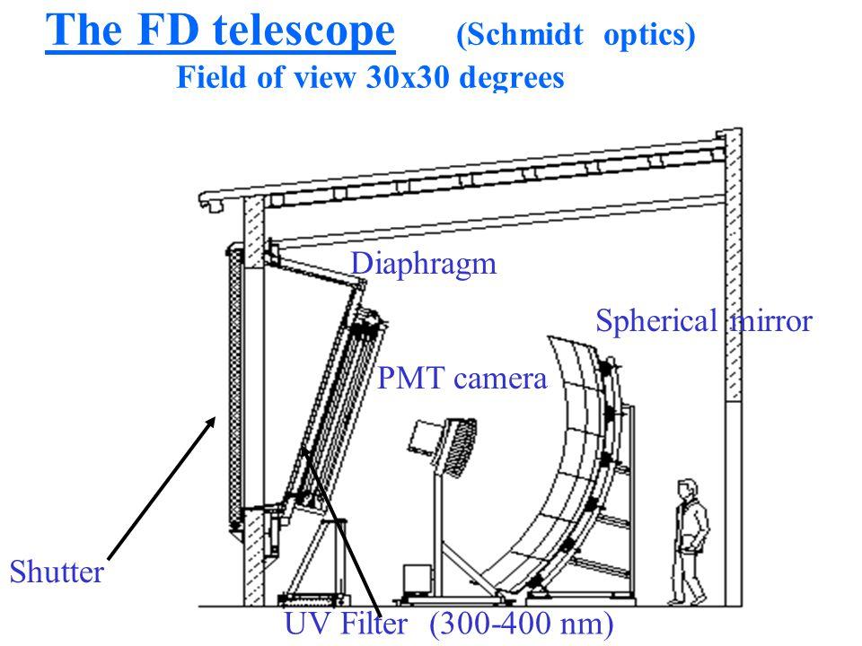 The FD telescope (Schmidt optics) Field of view 30x30 degrees Spherical mirror PMT camera Diaphragm UV Filter (300-400 nm) Shutter