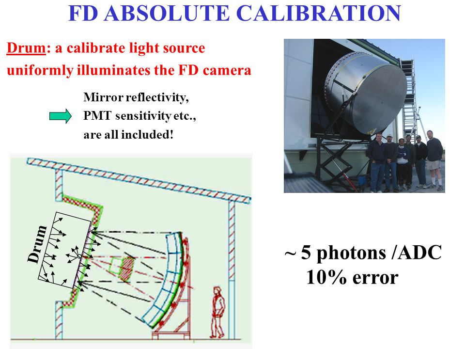 FD ABSOLUTE CALIBRATION Drum: a calibrate light source uniformly illuminates the FD camera Drum Mirror reflectivity, PMT sensitivity etc., are all inc