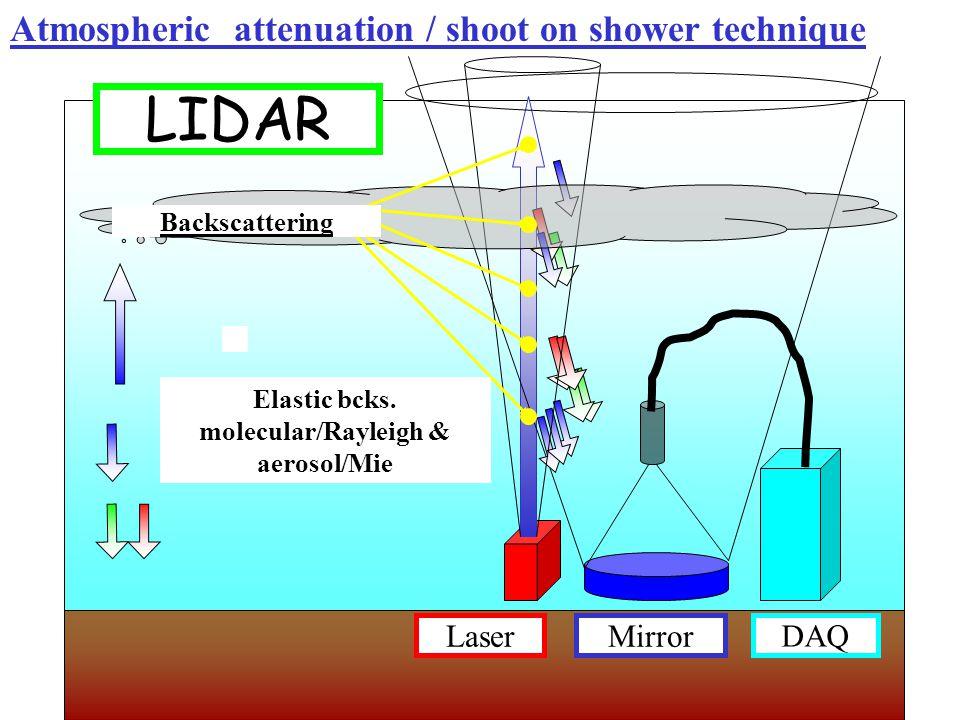 LaserMirror DAQ Backscattering Elastic bcks.