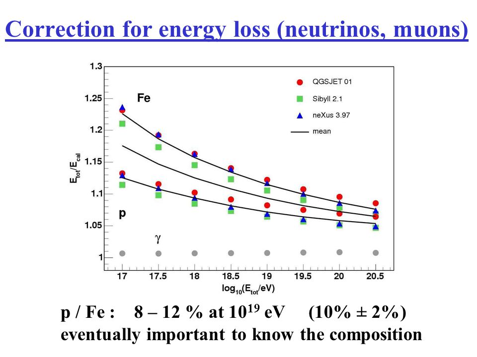 Correction for energy loss (neutrinos, muons) p / Fe : 8 – 12 % at 10 19 eV (10% ± 2%) eventually important to know the composition