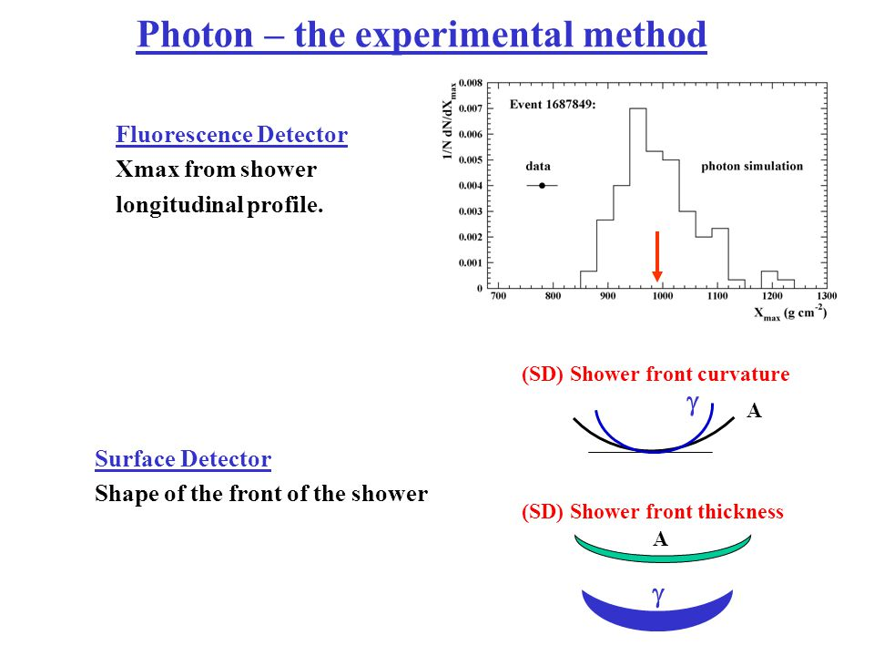 Photon – the experimental method A  (SD) Shower front curvature  A (SD) Shower front thickness Fluorescence Detector Xmax from shower longitudinal p