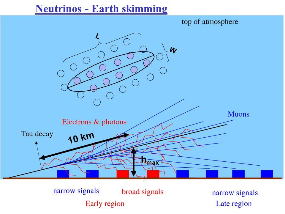 h max 10 km L W Neutrinos - Earth skimming