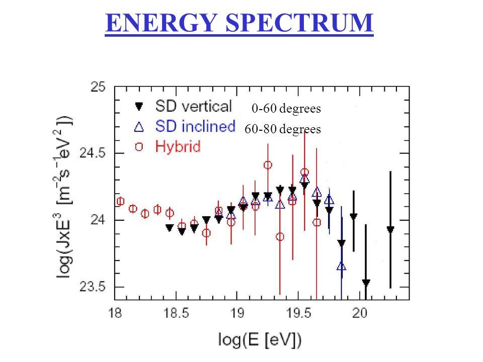 0-60 degrees 60-80 degrees ENERGY SPECTRUM