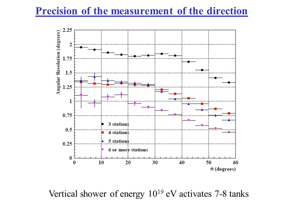 Precision of the measurement of the direction Vertical shower of energy 10 19 eV activates 7-8 tanks
