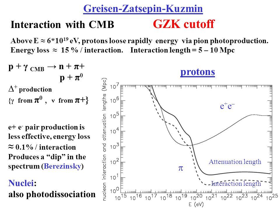 e+e–e+e–  Interaction length Attenuation length Interaction with CMB GZK cutoff Above E ≈ 6*10 19 eV, protons loose rapidly energy via pion photoproduction.