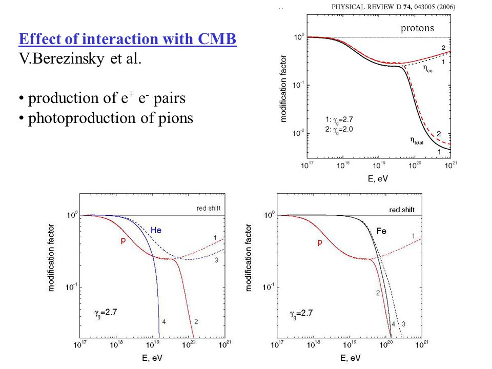 Effect of interaction with CMB V.Berezinsky et al. production of e + e - pairs photoproduction of pions protons