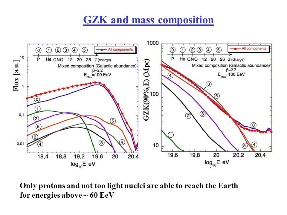 GZK and mass composition Only protons and not too light nuclei are able to reach the Earth for energies above ~ 60 EeV