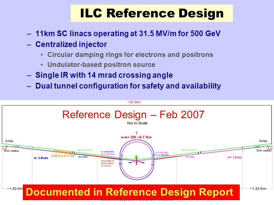 11-Feb-08 Harvard Colloquium The International Linear Collider22 –11km SC linacs operating at 31.5 MV/m for 500 GeV –Centralized injector Circular damping rings for electrons and positrons Undulator-based positron source –Single IR with 14 mrad crossing angle –Dual tunnel configuration for safety and availability ILC Reference Design Reference Design – Feb 2007 Documented in Reference Design Report