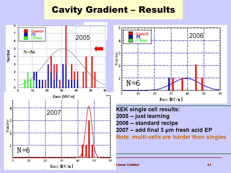 11-Feb-08 Harvard Colloquium The International Linear Collider31 Cavity Gradient – Results KEK single cell results: 2005 – just learning 2006 – standard recipe 2007 – add final 3 μm fresh acid EP Note: multi-cells are harder than singles 2005 2007 2006