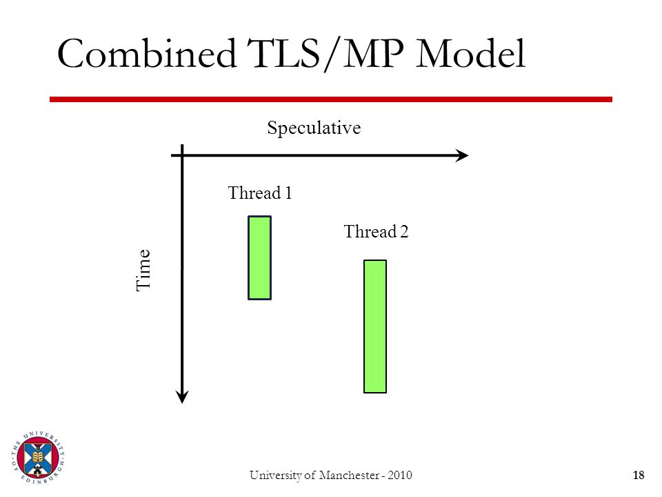Combined TLS/MP Model 18University of Manchester - 2010 Thread 1 Thread 2 Speculative Time
