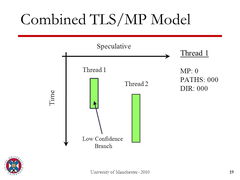 Combined TLS/MP Model 19University of Manchester - 2010 Thread 1 Thread 2 Speculative Time Low Confidence Branch Thread 1 MP: 0 PATHS: 000 DIR: 000