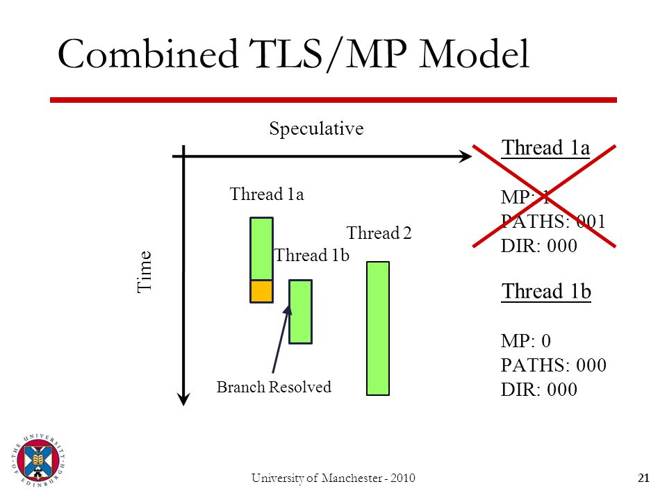 Combined TLS/MP Model 21University of Manchester - 2010 Thread 1a Thread 2 Speculative Time Branch Resolved Thread 1b Thread 1a MP: 1 PATHS: 001 DIR: 000 Thread 1b MP: 0 PATHS: 000 DIR: 000