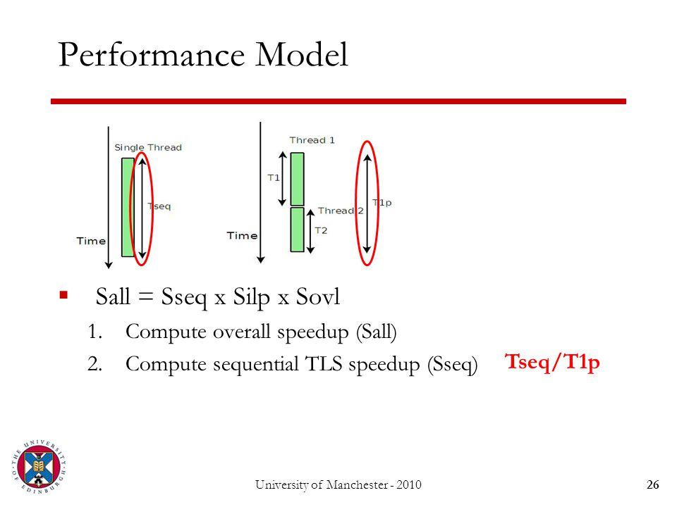 Performance Model  Sall = Sseq x Silp x Sovl 1.Compute overall speedup (Sall) 2.Compute sequential TLS speedup (Sseq) University of Manchester - 201026 Tseq/T1p