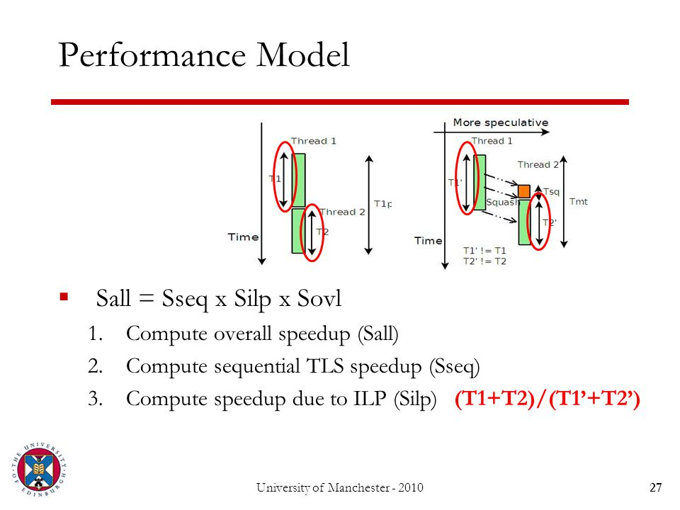 Performance Model  Sall = Sseq x Silp x Sovl 1.Compute overall speedup (Sall) 2.Compute sequential TLS speedup (Sseq) 3.Compute speedup due to ILP (Silp) University of Manchester - 201027 (T1+T2)/(T1'+T2')