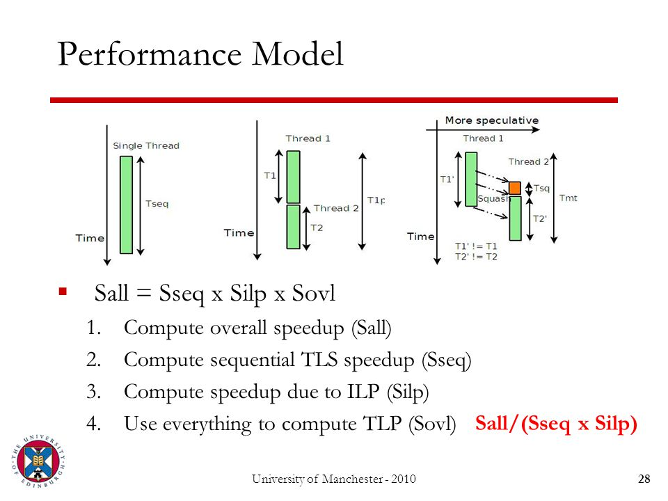 Performance Model  Sall = Sseq x Silp x Sovl 1.Compute overall speedup (Sall) 2.Compute sequential TLS speedup (Sseq) 3.Compute speedup due to ILP (Silp) 4.Use everything to compute TLP (Sovl) University of Manchester - 201028 Sall/(Sseq x Silp)