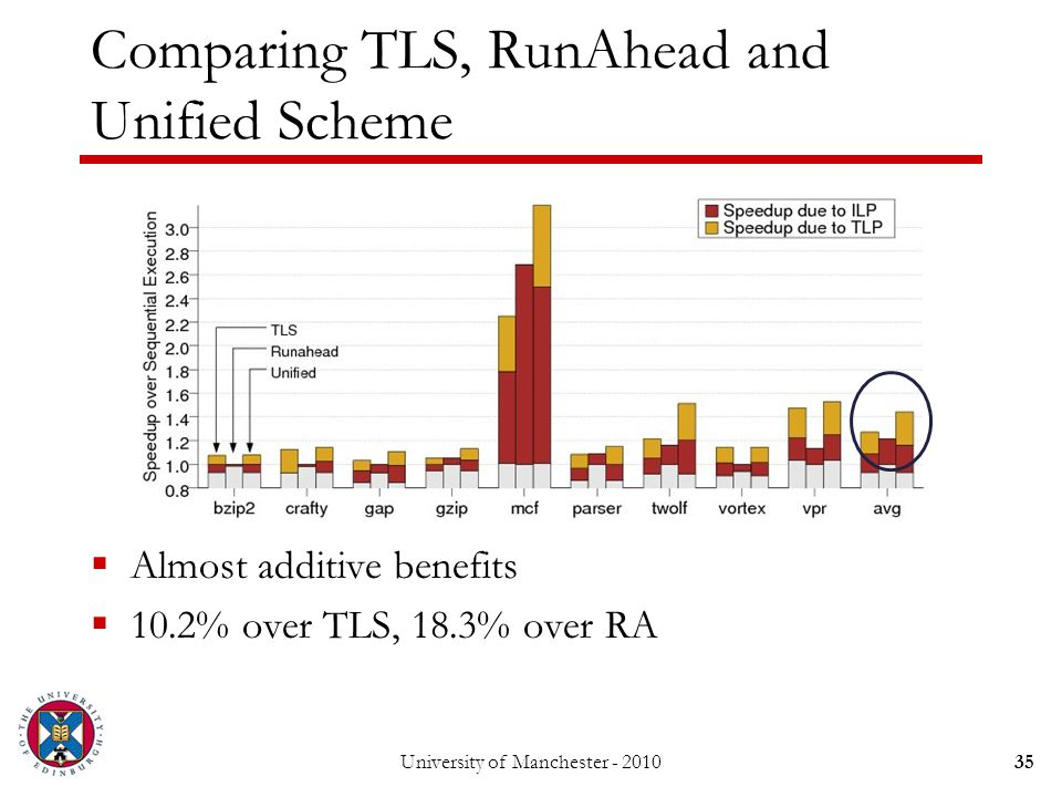 University of Manchester - 201035 Comparing TLS, RunAhead and Unified Scheme  Almost additive benefits  10.2% over TLS, 18.3% over RA