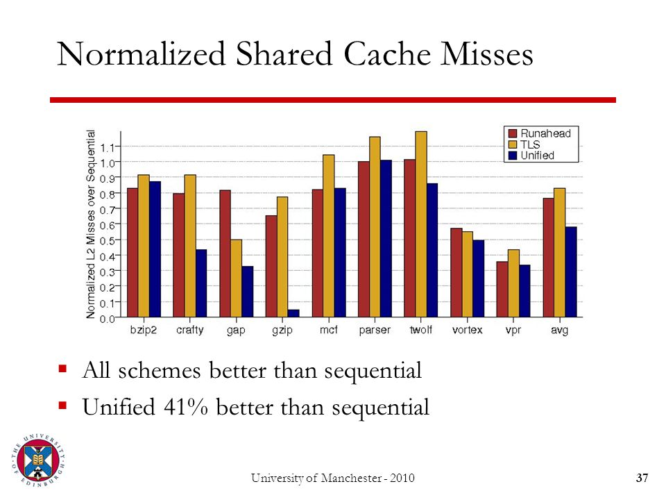 Normalized Shared Cache Misses  All schemes better than sequential  Unified 41% better than sequential University of Manchester - 201037