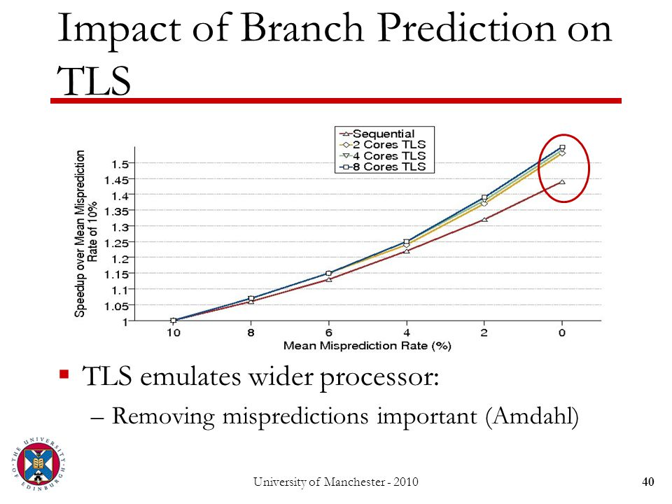 Impact of Branch Prediction on TLS  TLS emulates wider processor: –Removing mispredictions important (Amdahl) 40University of Manchester - 2010