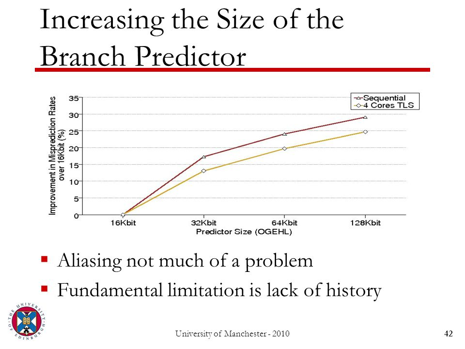 Increasing the Size of the Branch Predictor  Aliasing not much of a problem  Fundamental limitation is lack of history 42University of Manchester - 2010