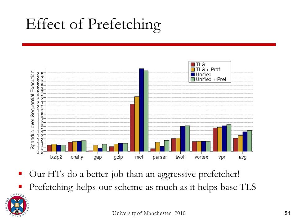 University of Manchester - 201054 Effect of Prefetching  Our HTs do a better job than an aggressive prefetcher.