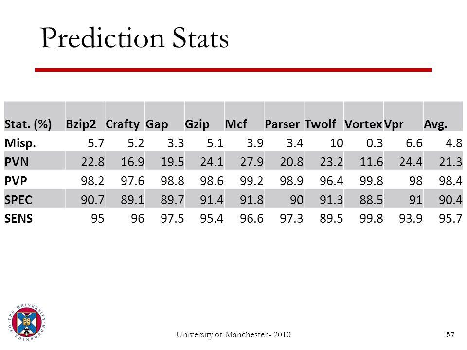 Prediction Stats University of Manchester - 201057 Stat.