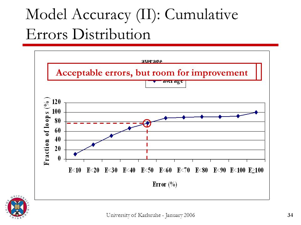 University of Karlsruhe - January 200634 Error less than 50% for 77% of the loops Model Accuracy (II): Cumulative Errors Distribution Acceptable errors, but room for improvement