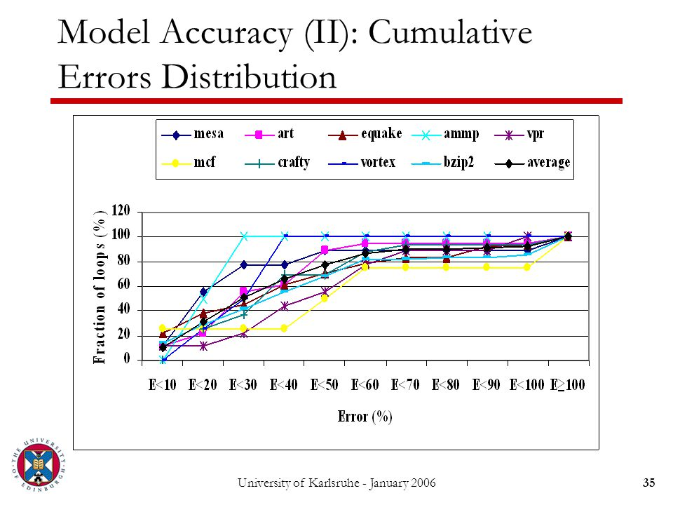 University of Karlsruhe - January 200635 Model Accuracy (II): Cumulative Errors Distribution