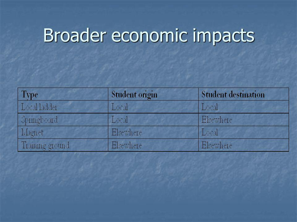 Broader economic impacts