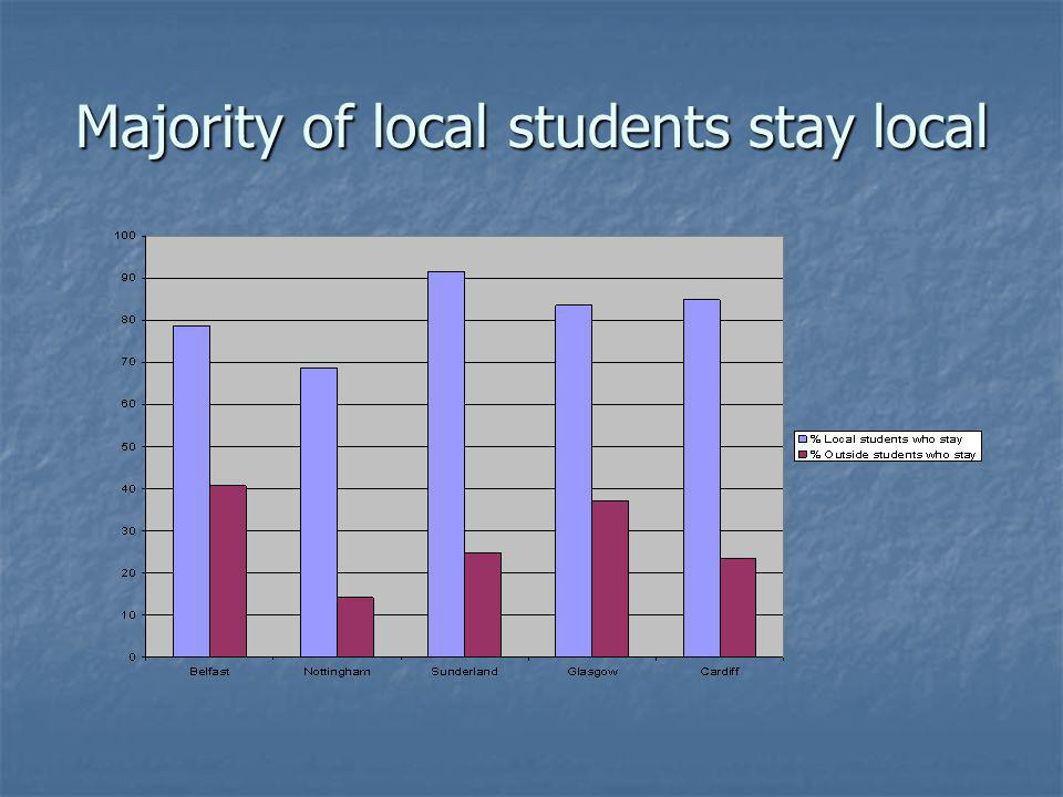 Majority of local students stay local