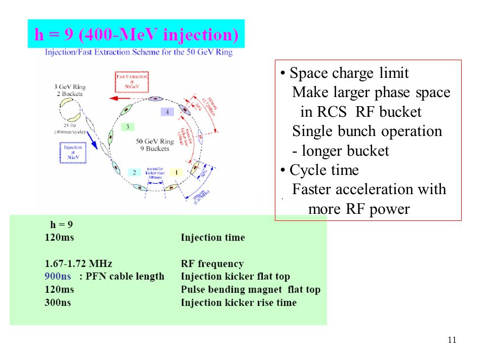 11 Space charge limit Make larger phase space in RCS RF bucket Single bunch operation - longer bucket Cycle time Faster acceleration with more RF powe